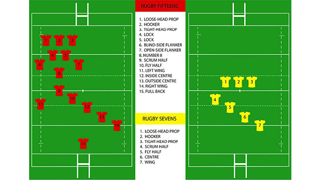 rugby 7s player positions