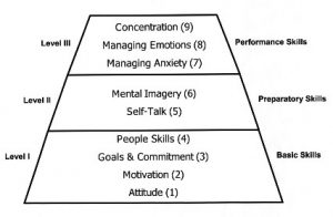 mental skills performance pyramid